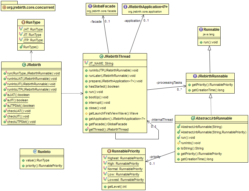 Application pool diagram application get free image about wiring diagram for Show java pool size